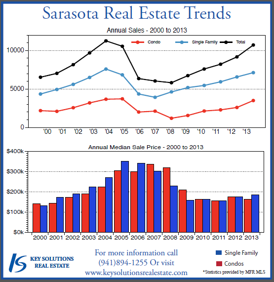 real estate market trends siesta sand