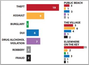 Key Crimes