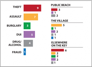 Key crime graph