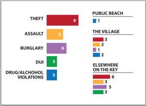 crime graph