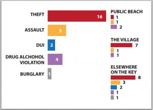 Crime Chart Jun2015