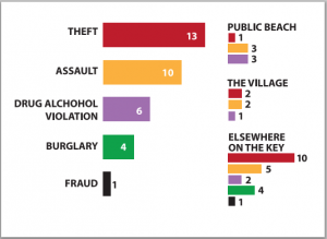 Crime Chart Sept2015