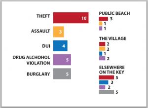 crime chart Aug2015