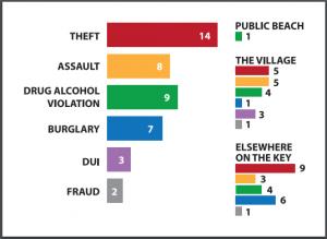 Key Crimes feb2016
