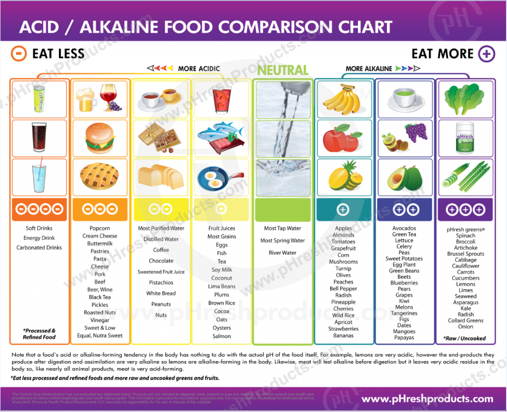 acid chart