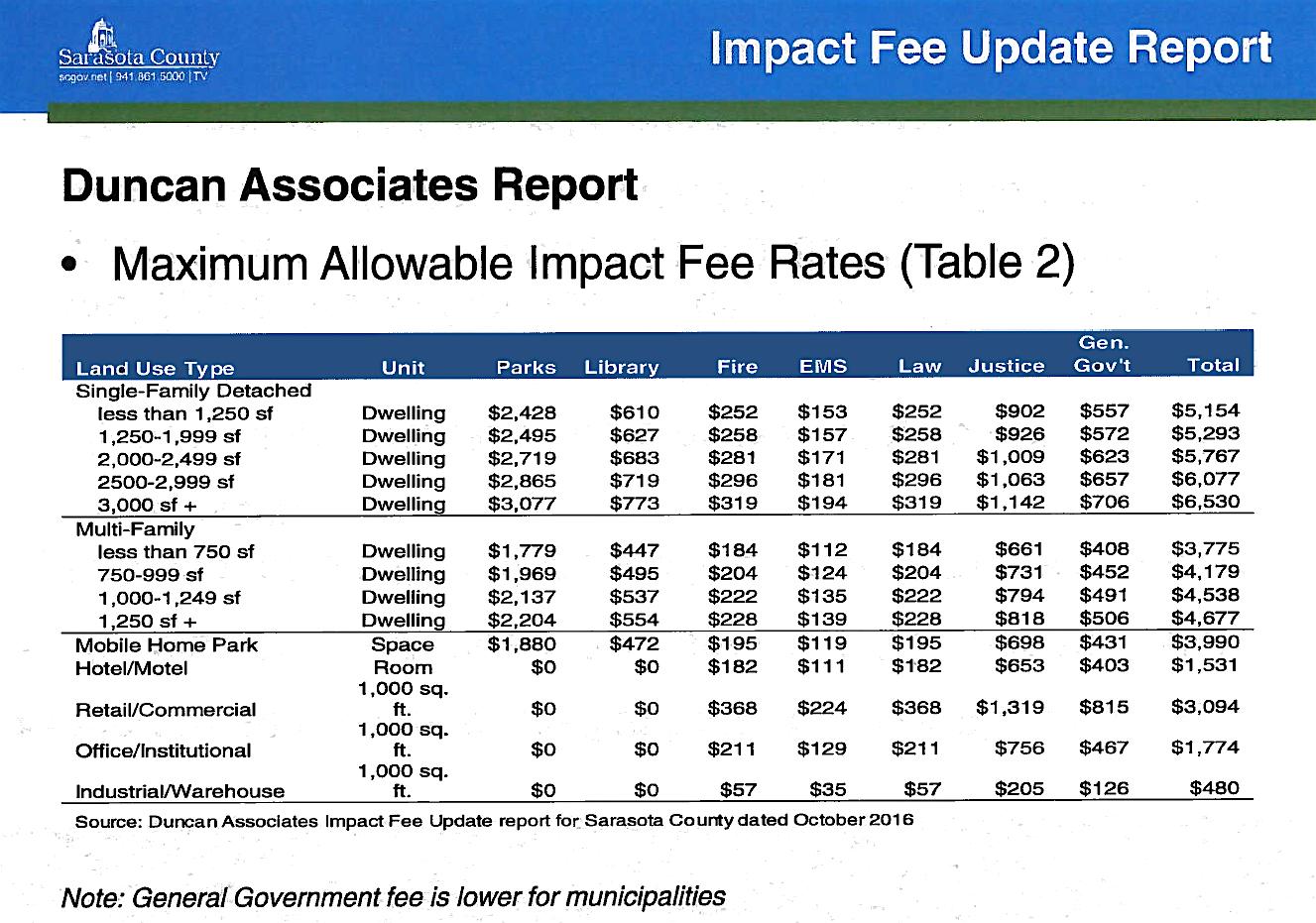 impact fees sarasota county
