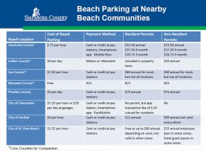 Paid siesta beach parking