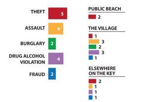 Sheriff's Report October 18- November 13, 2017