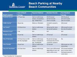 Paid siesta beach parking